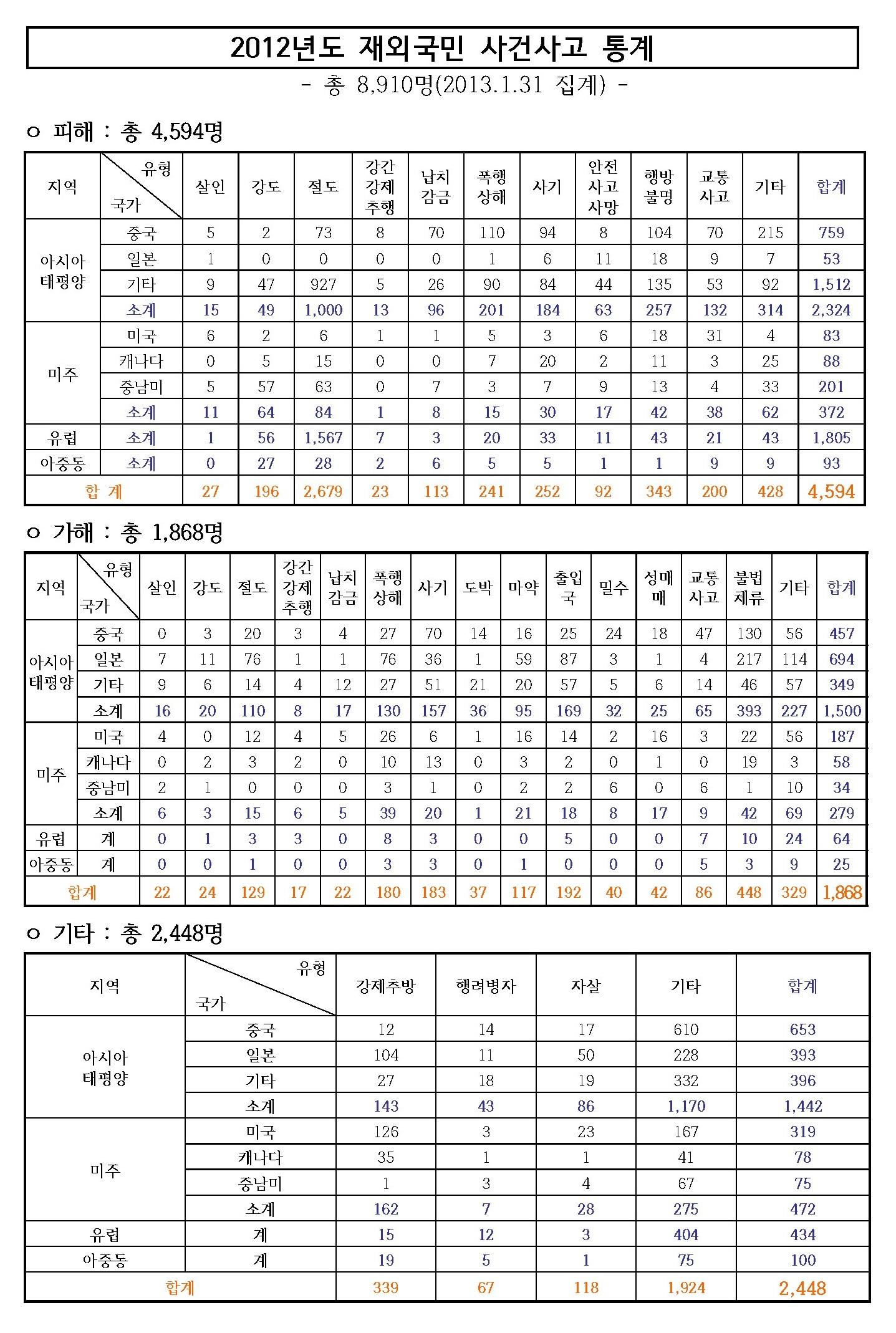 2012년도 재외국민 사건사고 통계