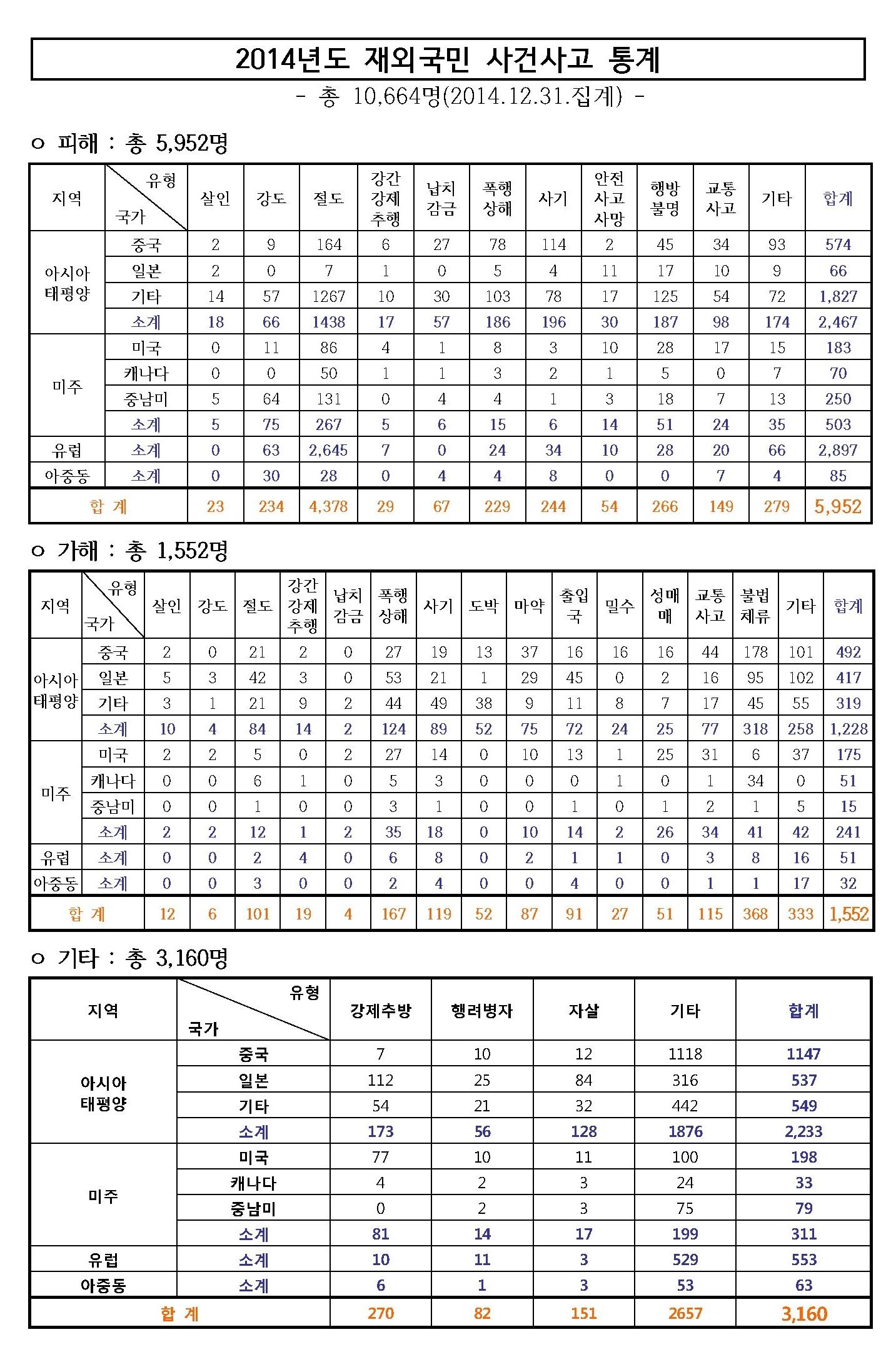 2014년도 재외국민 사건사고 통계