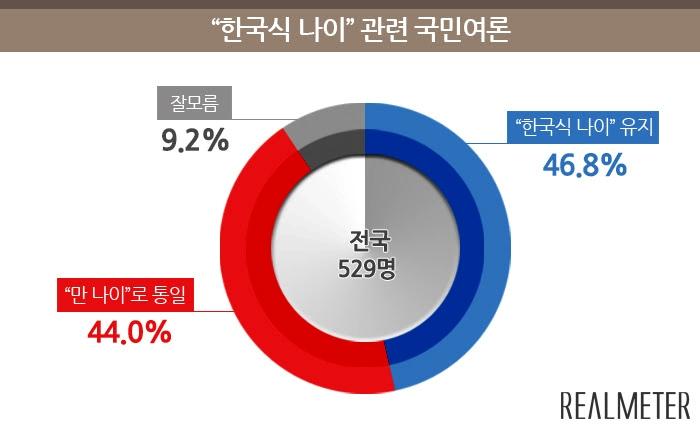 리얼미터(대표 이택수)가 전국 19세 이상 국민들을 대상으로 '한국식 나이'에 대한 국민여론을 물은 결과 '한국식 나이를 유지하는 것이 바람직하다'라는 응답이 46.8%, '만 나이로 통일하는 것이 바람직하다'라는 응답이 44.0%, '잘 모름'은 9.2%로 나타나 두 응답이 오차범위(±4.3%p) 내에서 팽팽한 것으로 조사됐다. 그래프=리얼미터
