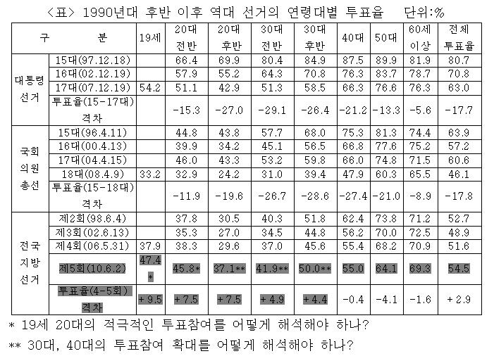 1990년대 후반 이휴 역대 선거의 연령대별 투표율