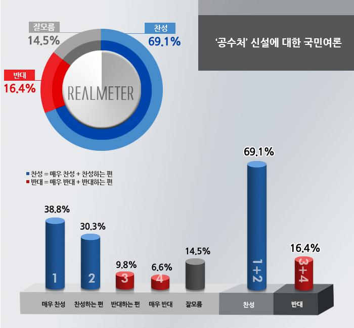 지지정당별로는 정의당 지지층(찬성 87.4% vs 반대 8.6%)에서 찬성 의견이 가장 많았고, 다음으로 더민주 지지층(78.5% vs 14.8%), 국민의당 지지층(67.9% vs 18.3%), 새누리당 지지층(63.0% vs 24.7%) 순으로 조사됐다. 이념성향별로는 진보층(찬성 81.9% vs 반대 10.8%)에서 찬성 의견이 가장 높았고, 이어 중도층(77.1% vs 15.0%), 보수층(64.5% vs 23.2%) 순으로 나타났다. 사진=리얼미터