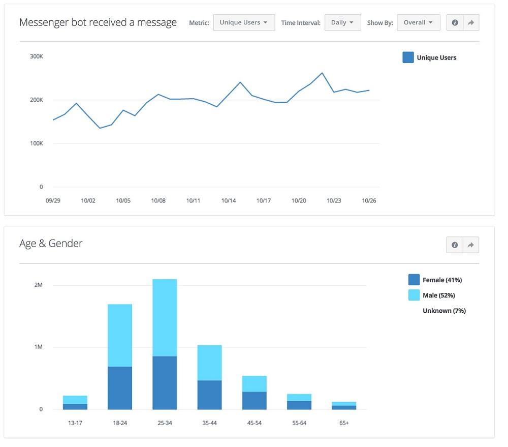 메신저 봇을 활용한 서비스의 예는 날씨 안내, 예약, 온라인 쇼핑, 결제, 자동 상담 등이 있다. 메신저 봇은 올 4월 페이스북의 연례 개발자 행사 'F8'에서 첫 선을 보인 이후 현재까지 3만4,000개가 생성되는 등 비즈니스가 보다 연관성 있는 방식으로 고객과 직접 소통하는 수단으로 자리매김하고 있다.