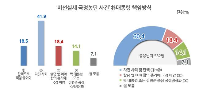 박근혜 대통령이 제1차 대국민 사과 성명을 발표했던 10월 25일 조사에서는 '자진 사퇴 및 탄핵' 의견이 42.3%를 기록했다. 1주일 후인 최순실 씨를 체포해 검찰 조사를 받았던 11월 2일 조사에서는 55.3%로 10%p 이상 더 늘어났다. 1주일 후인 이번 9일 조사에서는 60.4%를 기록하며 25일 조사 대비 20%p 가까이 '자신 사퇴 및 탄핵' 여론이 더 늘어난 것으로 나타났다.