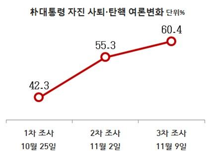 지역별로는 모든 지역에서 '자진 사퇴 및 탄핵'이 가장 높게 나타났다. 대전·충청·세종(1위 사퇴·탄핵 75.7%, 2위 탈당·국정이양 15.8%)에서 70% 이상으로 가장 높았다.
